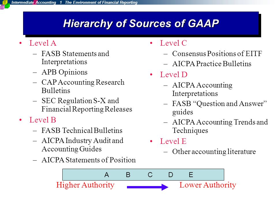 Sources of gaap | Research paper Example