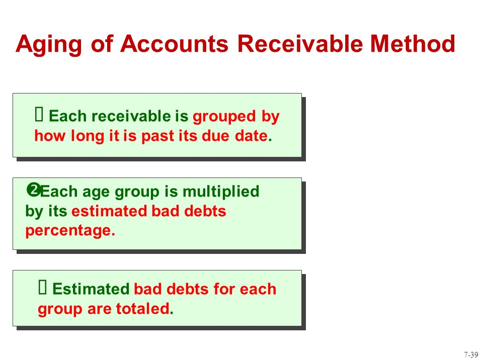 Accounts Receivable (AR)