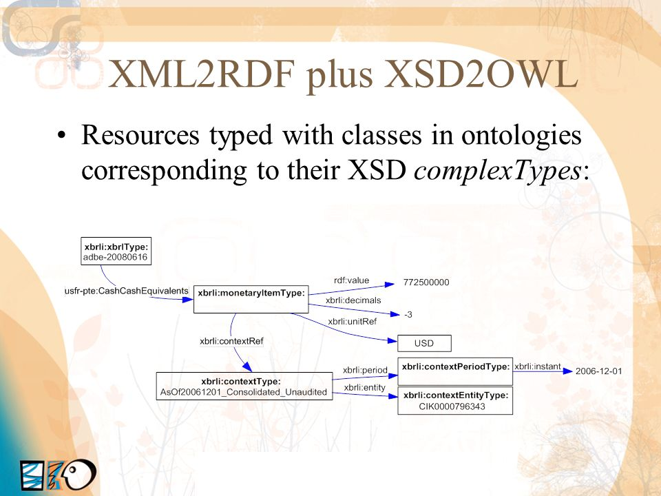 XML2RDF plus XSD2OWL Resources typed with classes in ontologies corresponding to their XSD complexTypes: