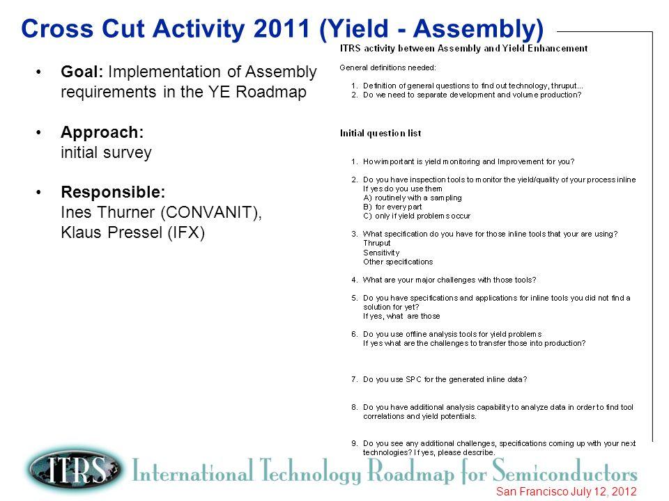 Cross Cut Activity 2011 (Yield - Assembly)