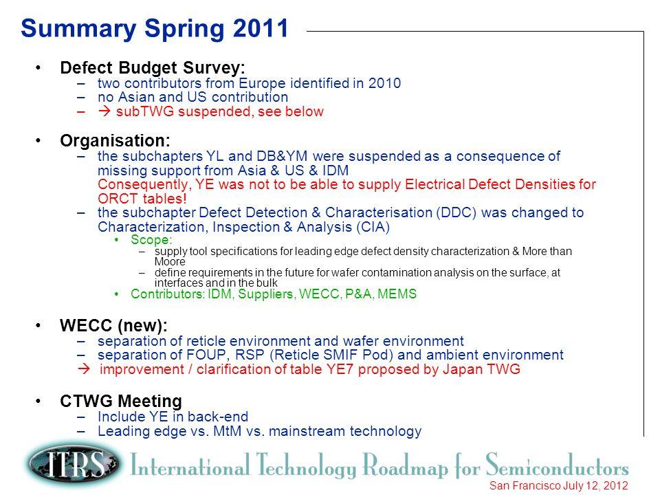Summary Spring 2011 Defect Budget Survey: Organisation: WECC (new):