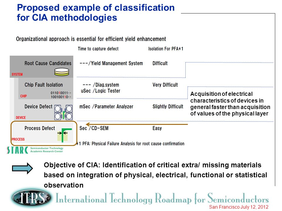 Proposed example of classification for CIA methodologies