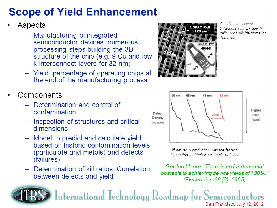 Scope of Yield Enhancement