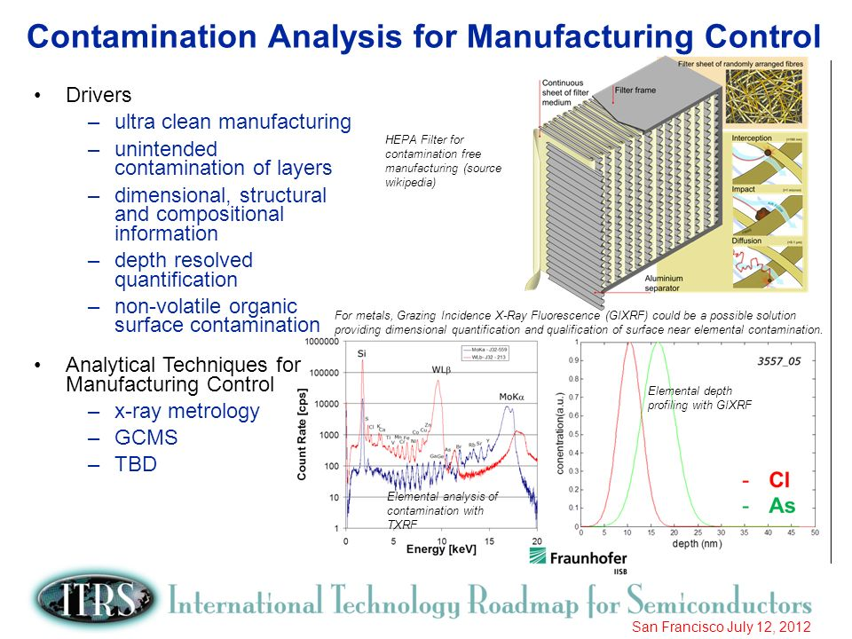 Contamination Analysis for Manufacturing Control