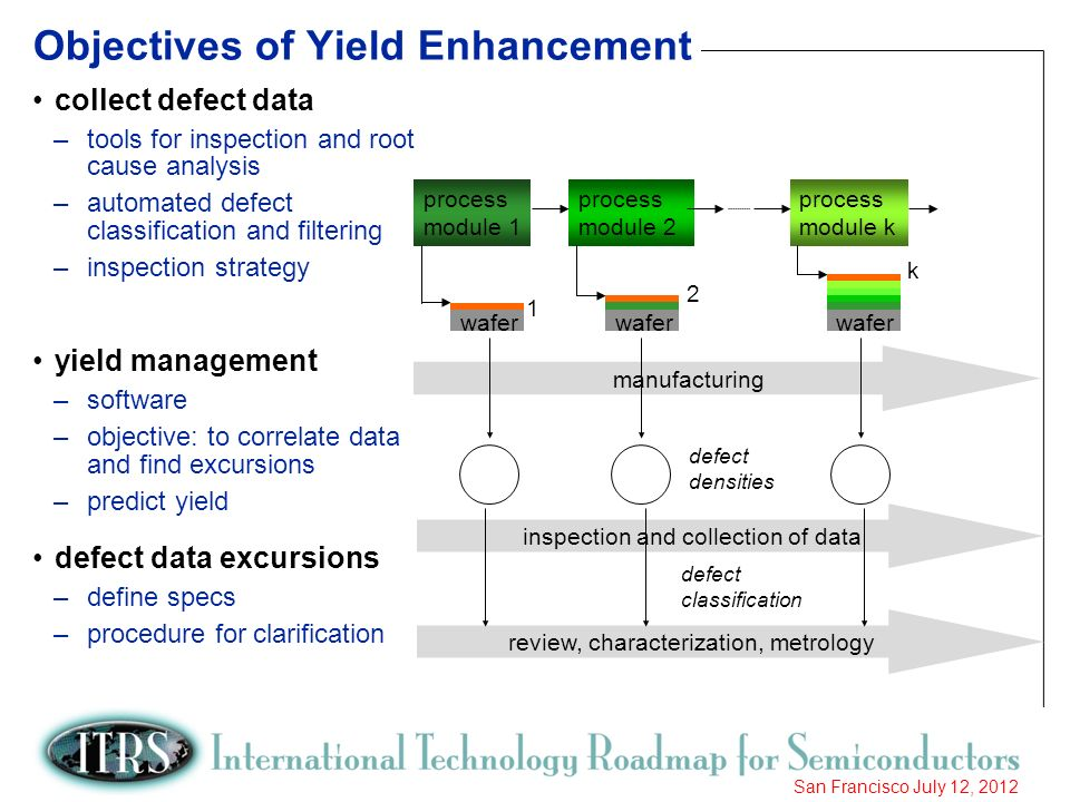 Objectives of Yield Enhancement