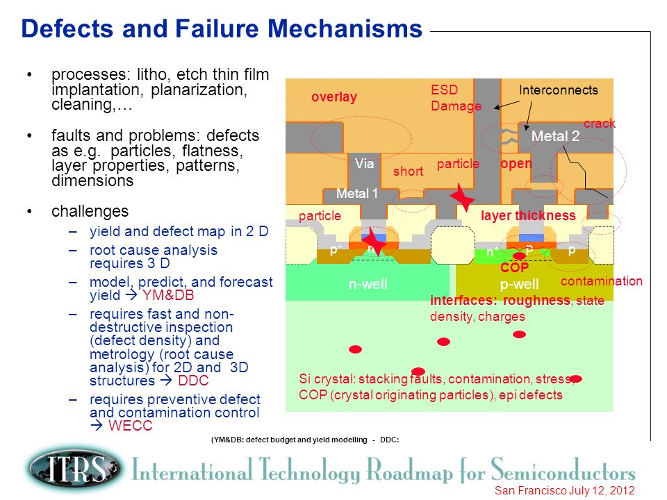 Defects and Failure Mechanisms