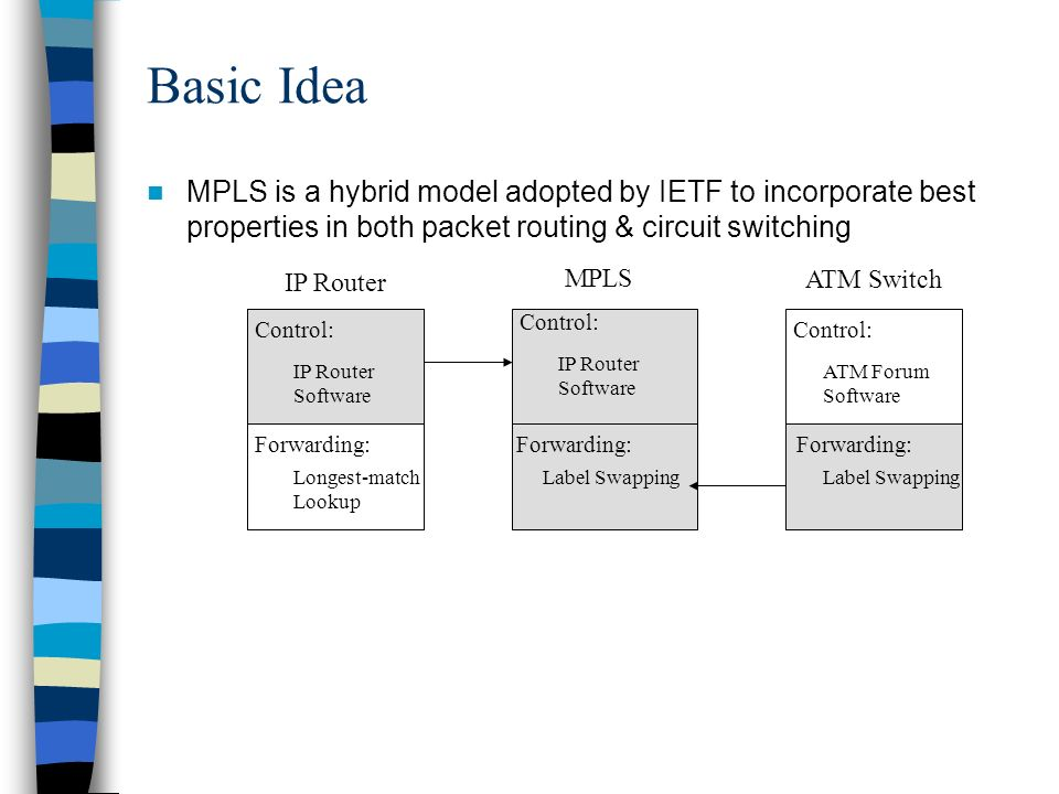 Basic Idea MPLS is a hybrid model adopted by IETF to incorporate best properties in both packet routing & circuit switching.