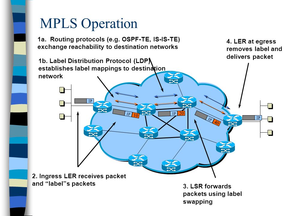 MPLS Operation 1a. Routing protocols (e.g. OSPF-TE, IS-IS-TE) exchange reachability to destination networks.