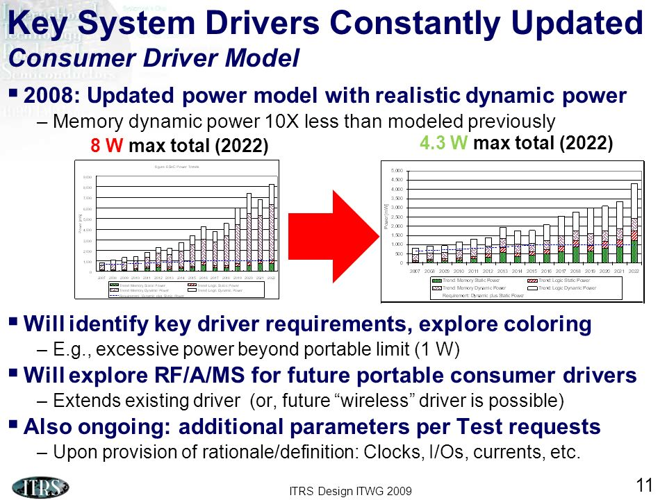 Key System Drivers Constantly Updated Consumer Driver Model