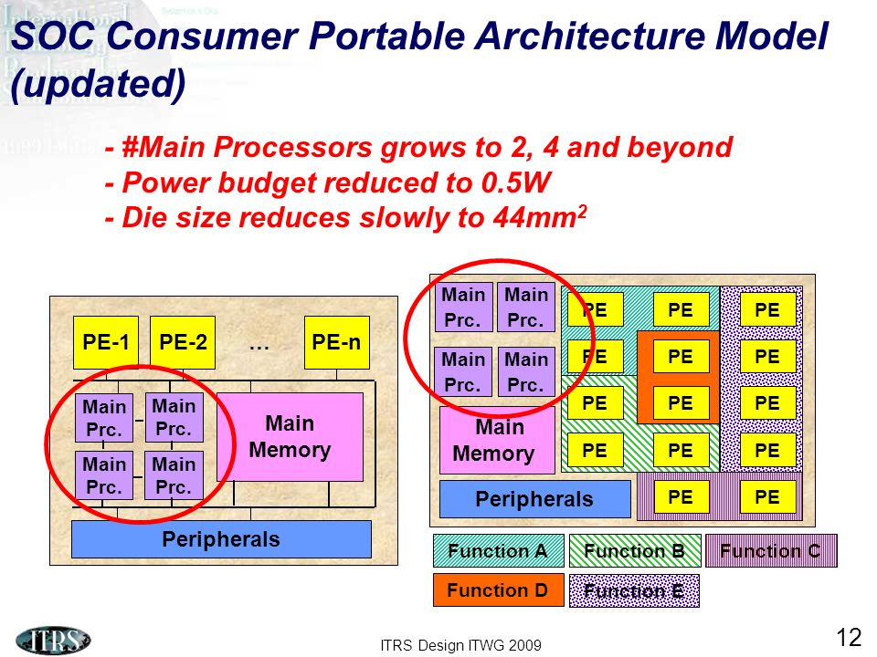 SOC Consumer Portable Architecture Model (updated)