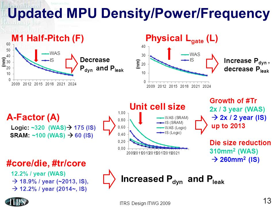 Updated MPU Density/Power/Frequency