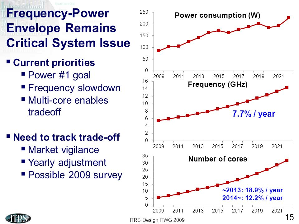 Frequency-Power Envelope Remains Critical System Issue