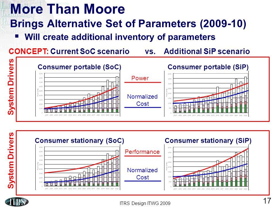 More Than Moore Brings Alternative Set of Parameters (2009-10)
