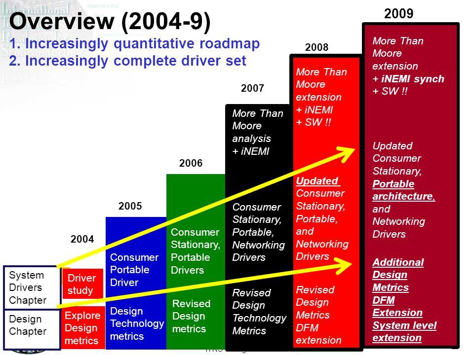Overview (2004-9) 1. Increasingly quantitative roadmap 2
