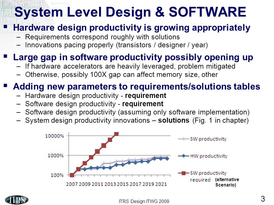 System Level Design & SOFTWARE
