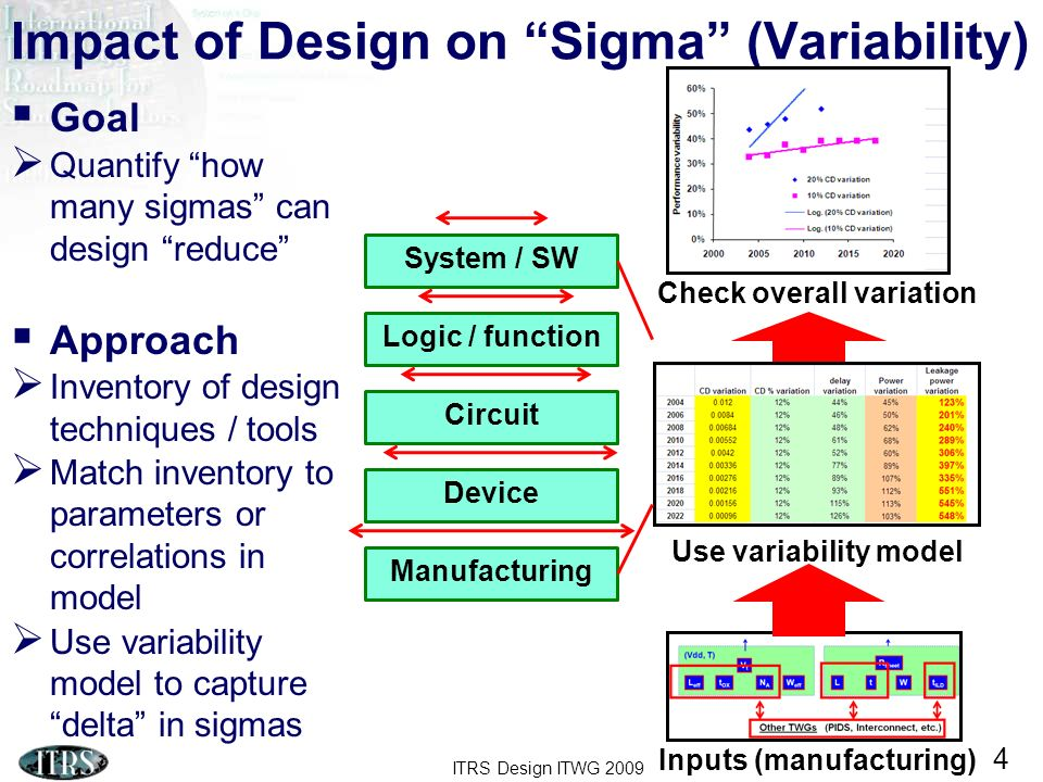 Impact of Design on Sigma (Variability)