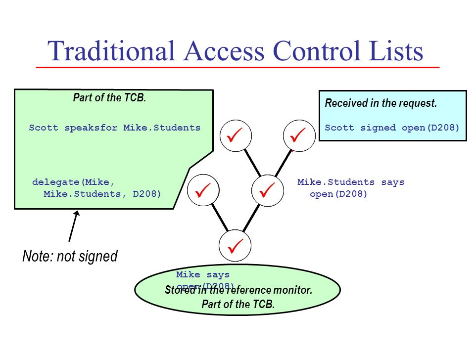 Traditional Access Control Lists