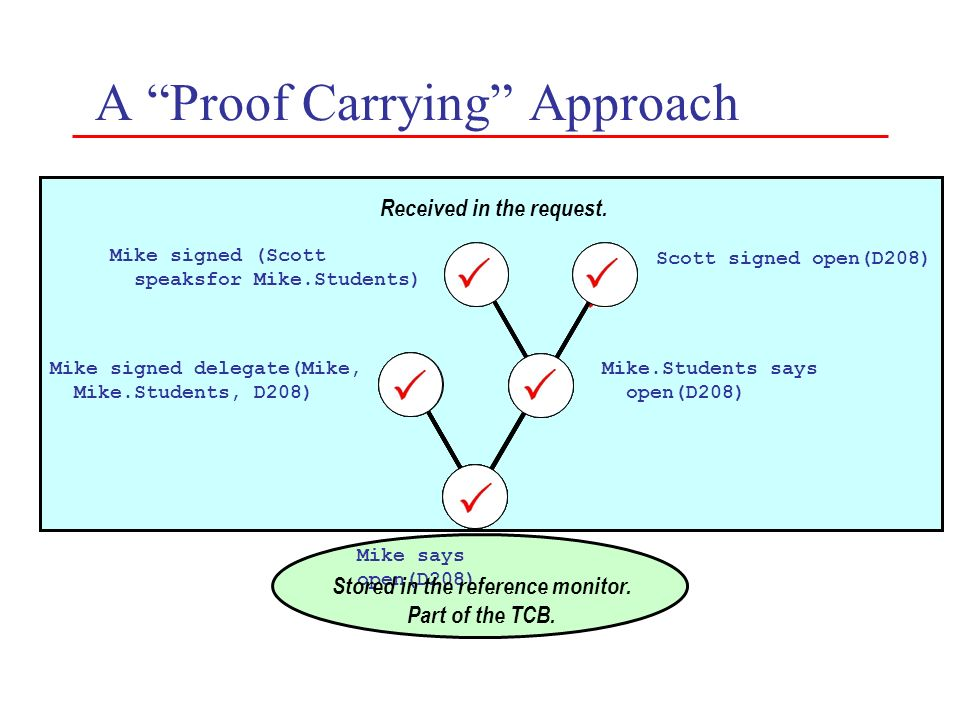 A Proof Carrying Approach