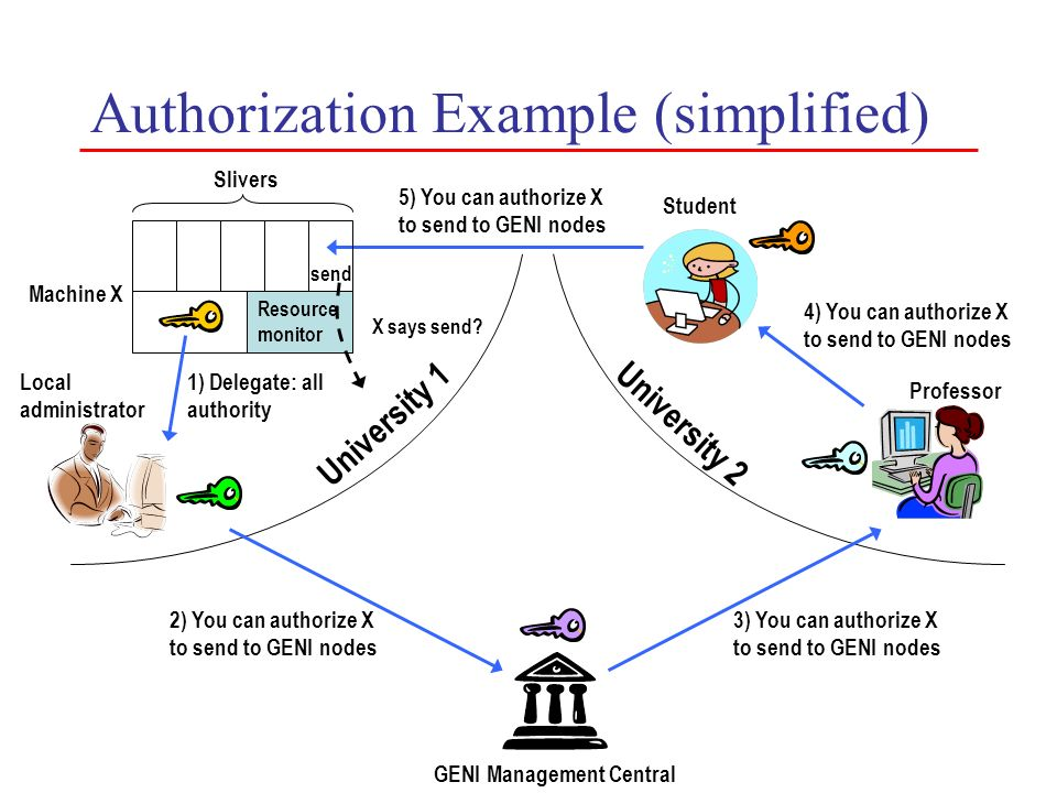 Authorization Example (simplified)