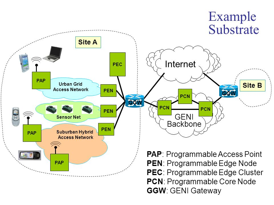 Example Substrate Internet GENI Backbone