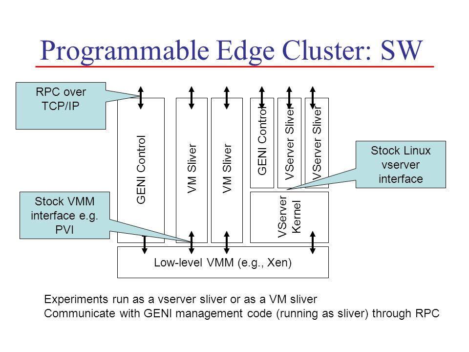Programmable Edge Cluster: SW