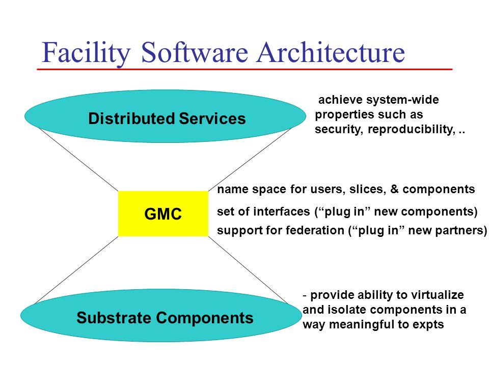 Facility Software Architecture