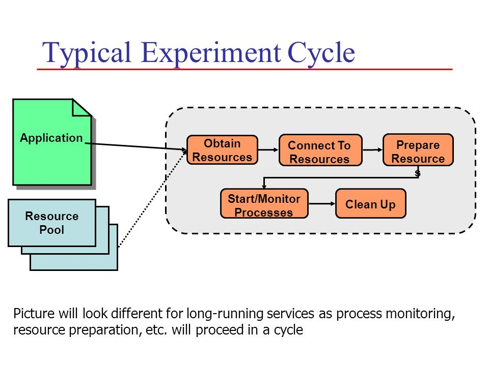 Typical Experiment Cycle