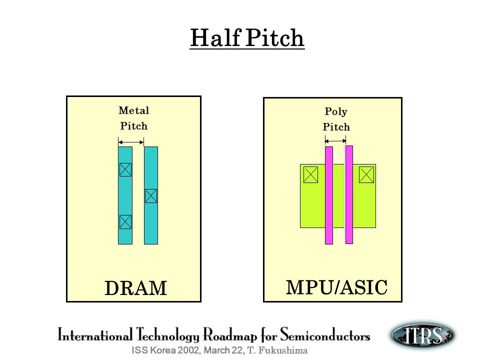 Half Pitch Metal Pitch Poly Pitch DRAM MPU/ASIC