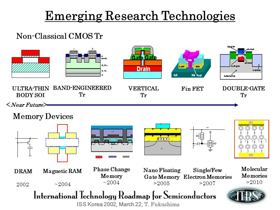Emerging Research Technologies Single/Few Electron Memories