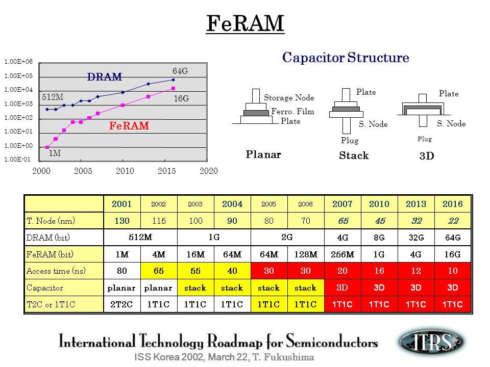 FeRAM Capacitor Structure DRAM FeRAM Planar Stack 3D 64G 512M Plate