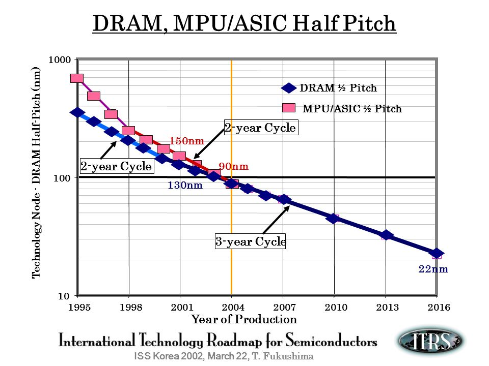 DRAM, MPU/ASIC Half Pitch