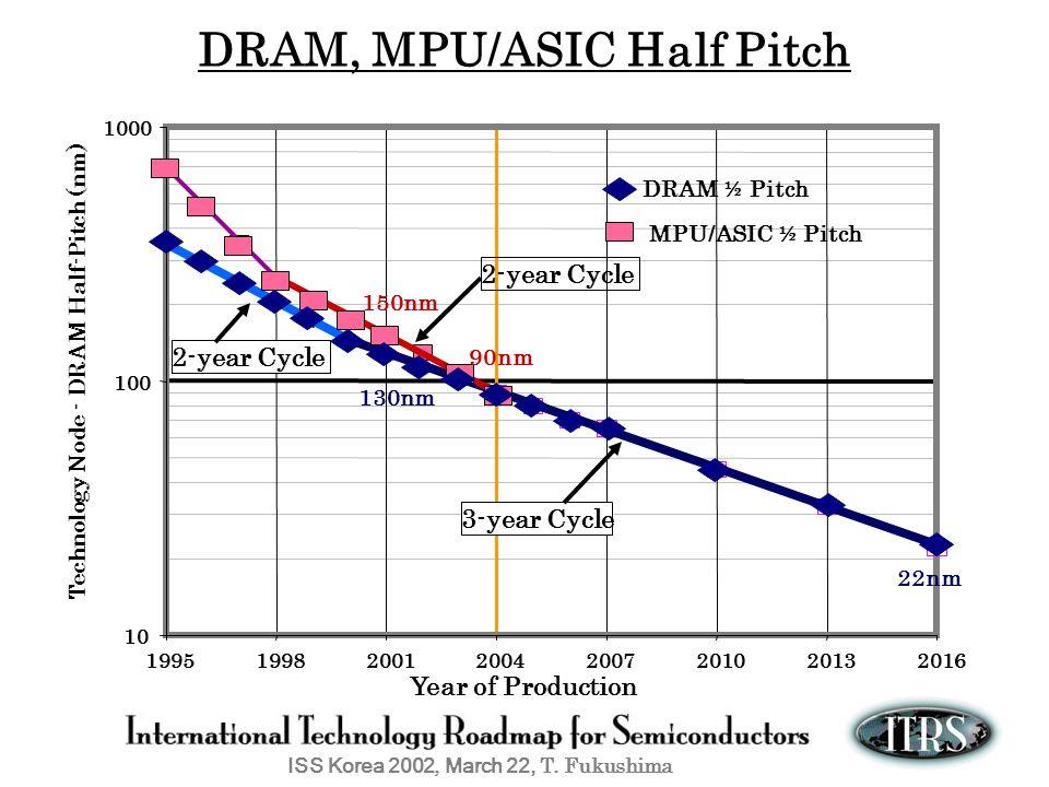 DRAM, MPU/ASIC Half Pitch