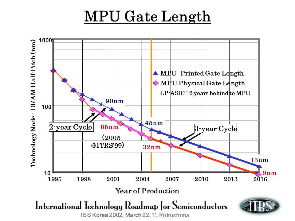 LP-ASIC : 2 years behind to MPU