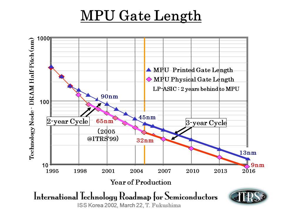 LP-ASIC : 2 years behind to MPU
