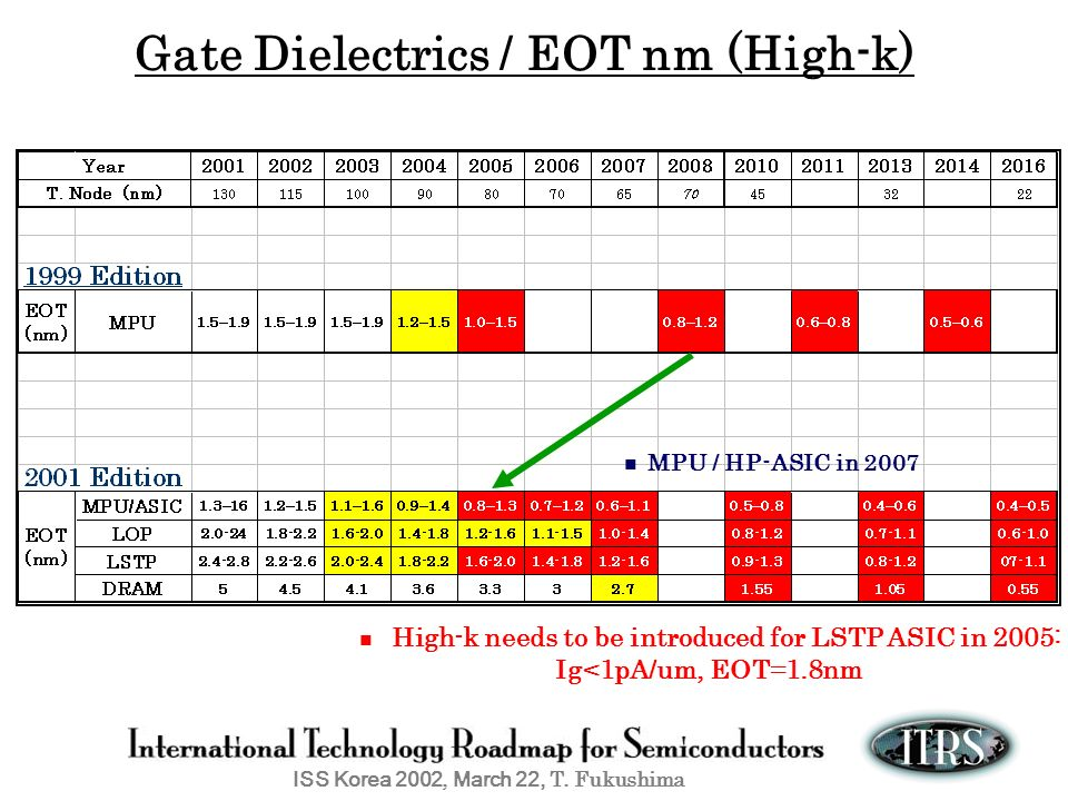 Gate Dielectrics / EOT nm (High-k)