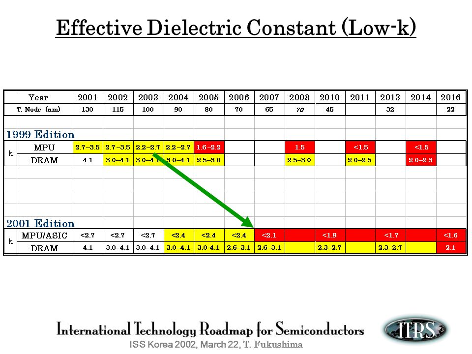Effective Dielectric Constant (Low-k)