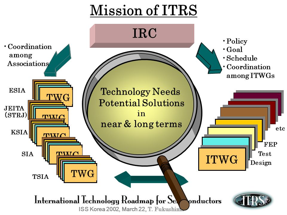 Mission of ITRS IRC ITWG Technology Needs TWG Potential Solutions