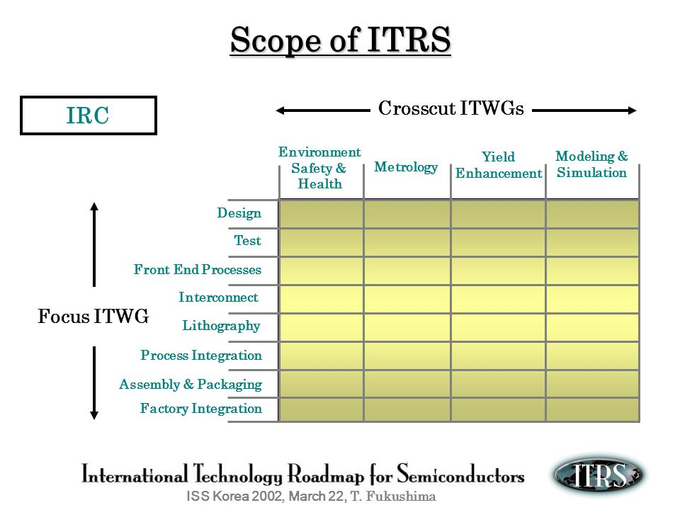 Scope of ITRS IRC Crosscut ITWGs Focus ITWG Environment Yield