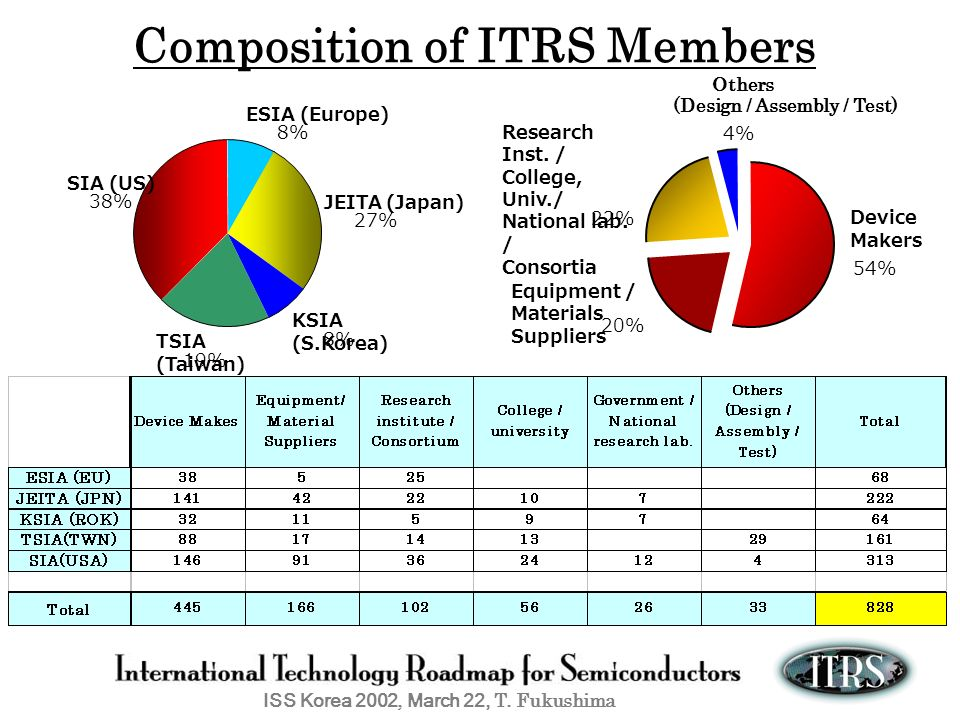 Composition of ITRS Members