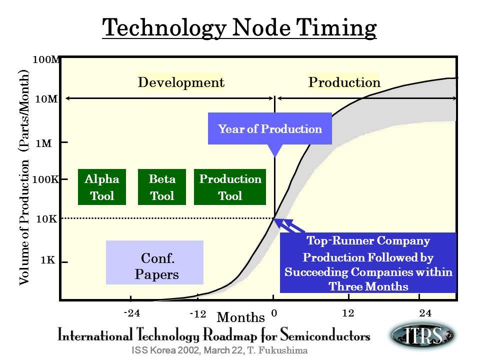 Technology Node Timing