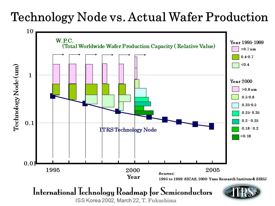 Technology Node vs. Actual Wafer Production