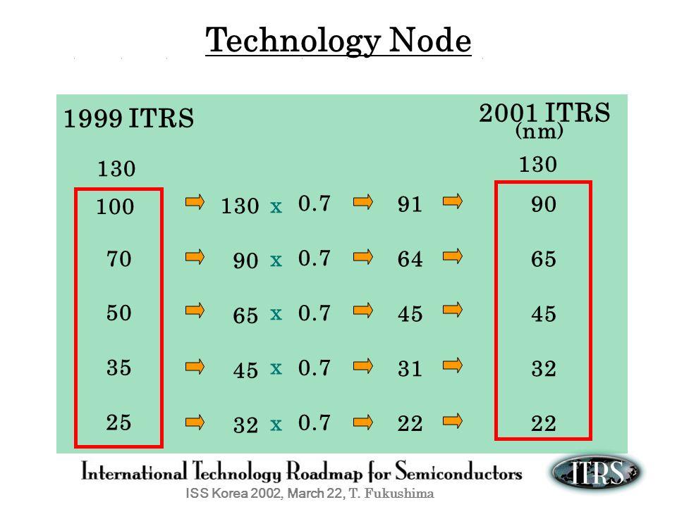 Technology Node 2001 ITRS 1999 ITRS 130 130 100 130 x 0.7 91 90 70 x