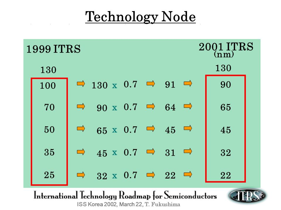 Technology Node 2001 ITRS 1999 ITRS x x