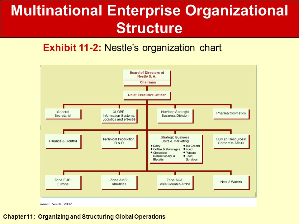 is nestle management structure and philosophy aligned with its overall strategic posture Integrating supply chain in goil - literature review 20 introduction/ definitions supply chain management is the systematic, strategic coordination of the traditional business functions and the tactics across these business functions within a particular company and across businesses within the supply chain, for the purposes of improving the long-term performance of the individual companies.