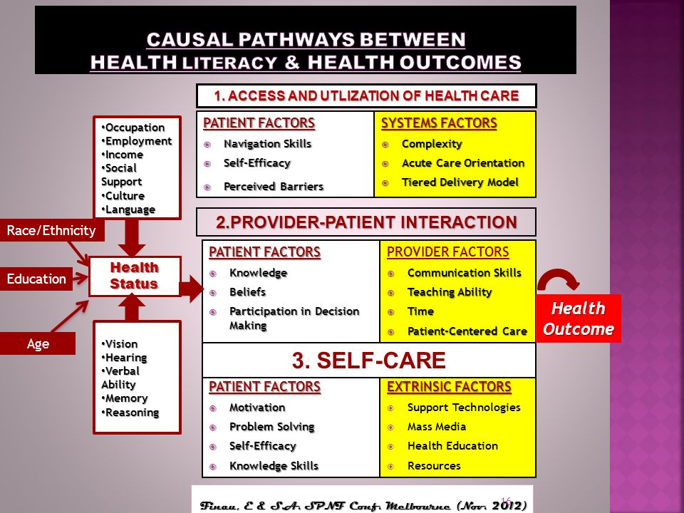 CAUSAL PATHWAYS BETWEEN HEALTH LITERACY & HEALTH OUTCOMES