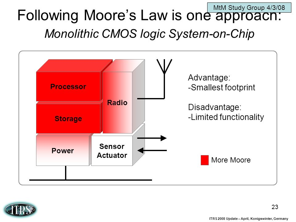 MtM Study Group 4/3/08 Following Moore's Law is one approach: Monolithic CMOS logic System-on-Chip.