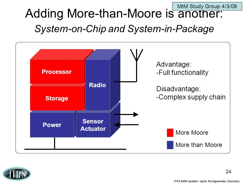 MtM Study Group 4/3/08 Adding More-than-Moore is another: System-on-Chip and System-in-Package. Processor.