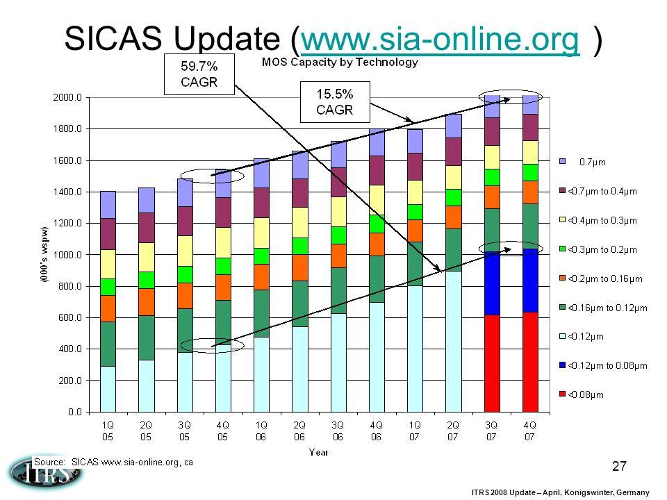 SICAS Update (www.sia-online.org )