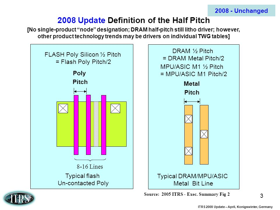 2008 Update Definition of the Half Pitch