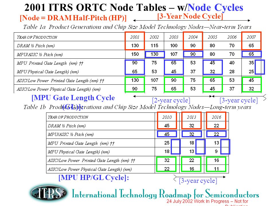 2001 ITRS ORTC Node Tables – w/Node Cycles